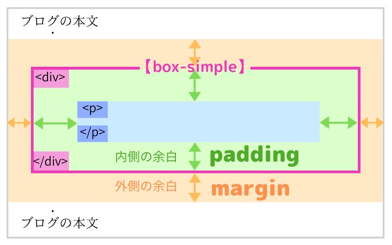 囲み枠の余白(margin,padding)のイメージ図