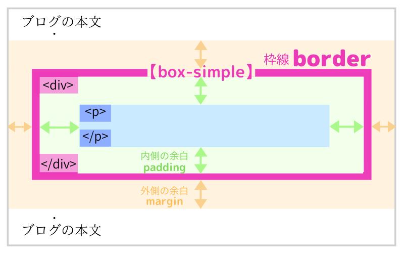 囲み枠の枠線のイメージ図