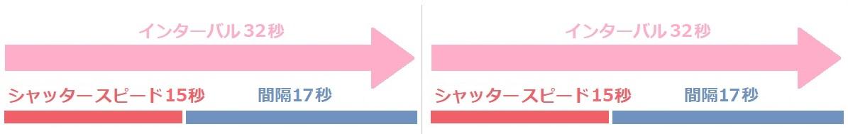 インターバル時間の説明図4