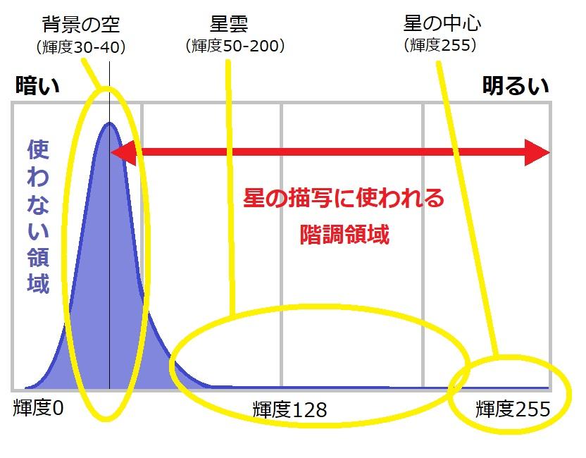星空のヒストグラムの理想の形