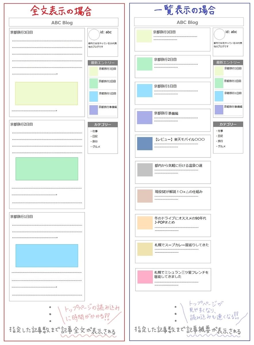 トップページの表示形式