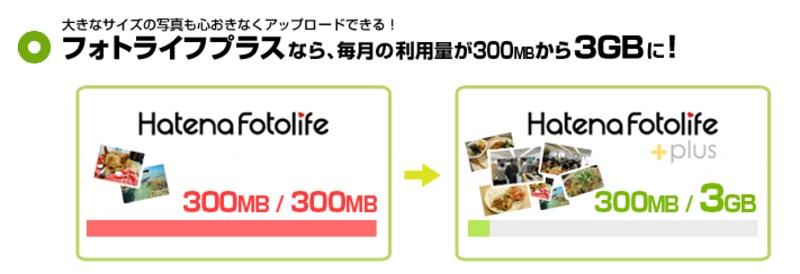 はてなブログProの特典:写真アップロード3GBまで