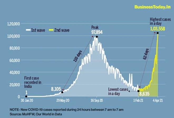 インドのコロナ新規感染者数の推移