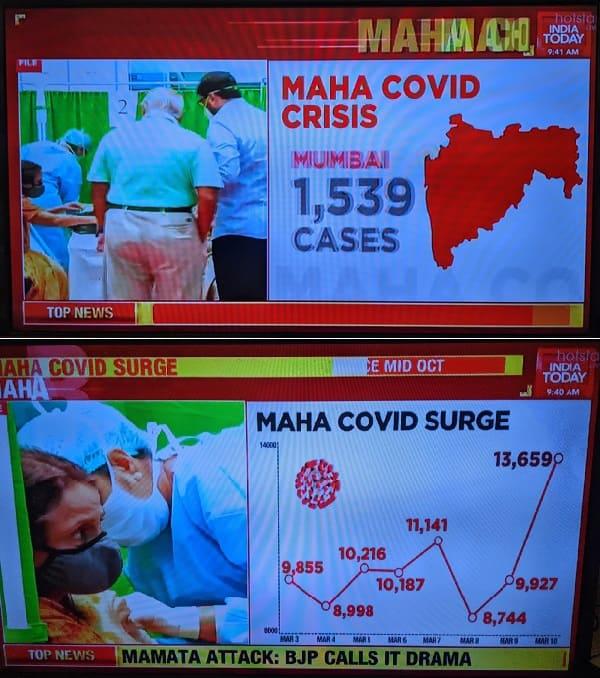 マハラーシュトラ州が感染拡大傾向にあることを伝えるニュース番組(2021年3月11日)