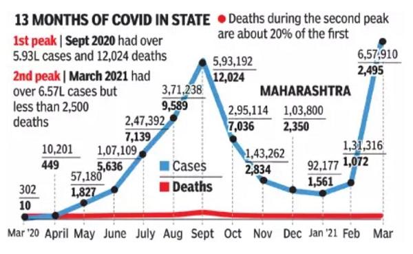 2020年3月~2021年3月までのマハラーシュトラ州の新型コロナウイルス日別新規感染者数推移