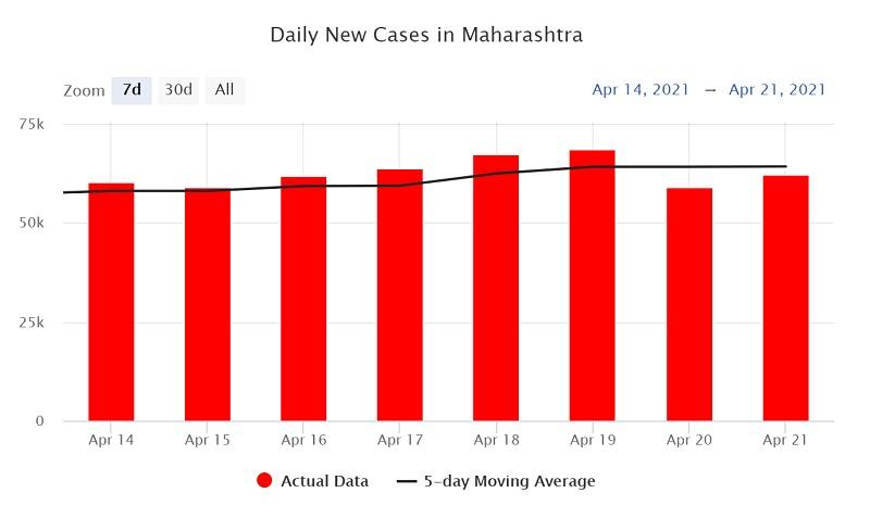 マハラーシュトラ州の過去7日間の新規陽性者数推移