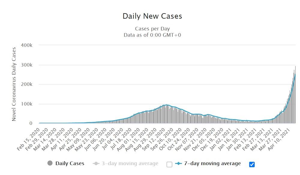 インドの1日の新規感染者数推移