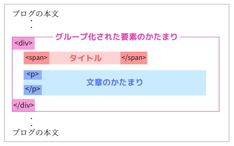 タイトル付き囲み枠のHTMLのイメージ図