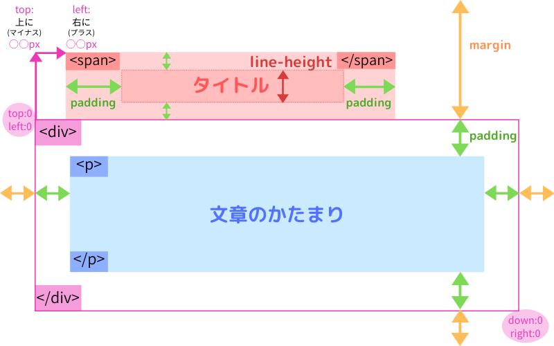 タイトル付き囲み枠のイメージ図