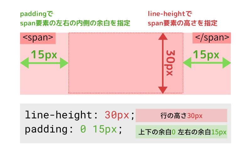 line-heightで高さ指定、paddingで左右の余白指定