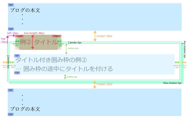 途中にタイトルを設置する場合のイメージ図