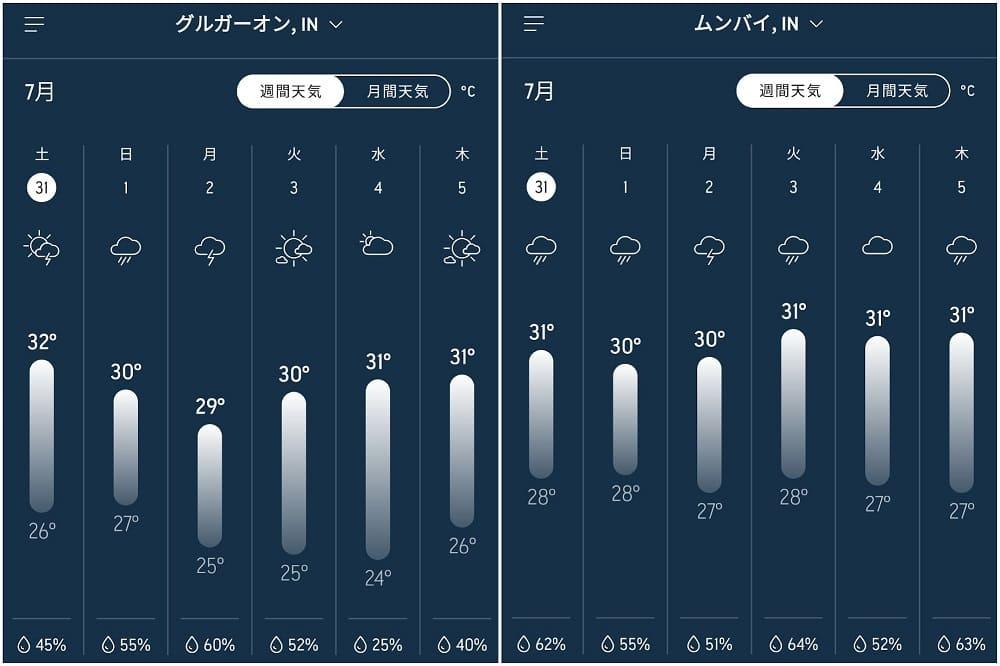 グルガオンとムンバイの週間天気予報
