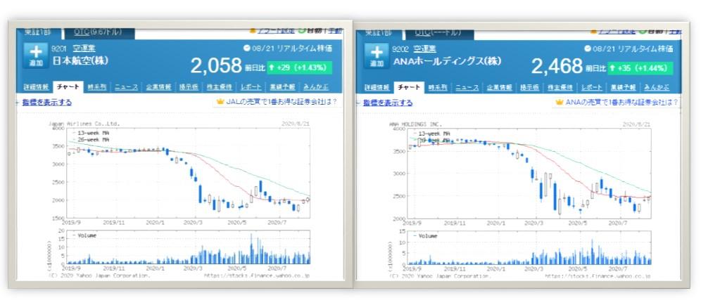 JALとANAの株価チャート(株価は2020年8月21日)