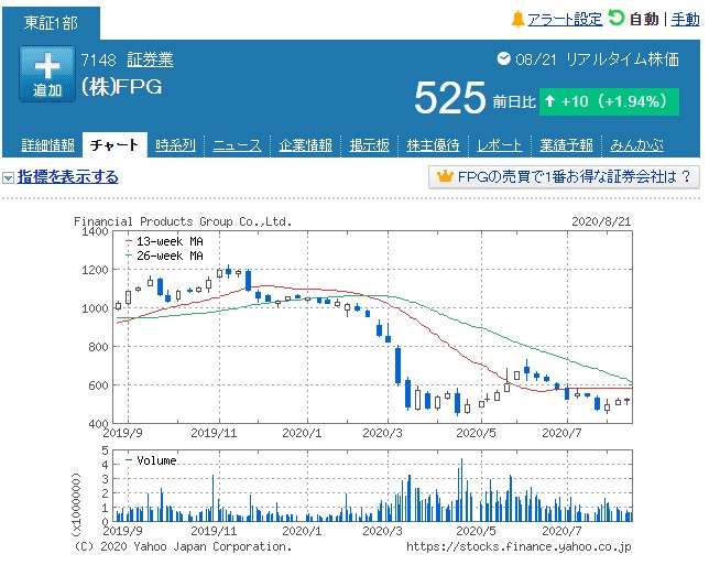 FPG株価