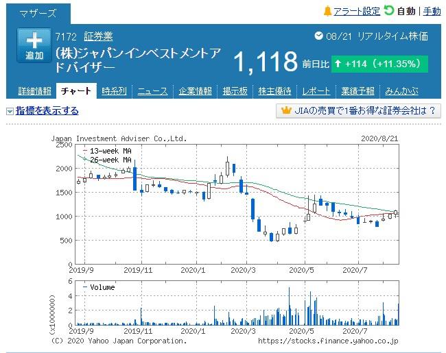 JIA株価