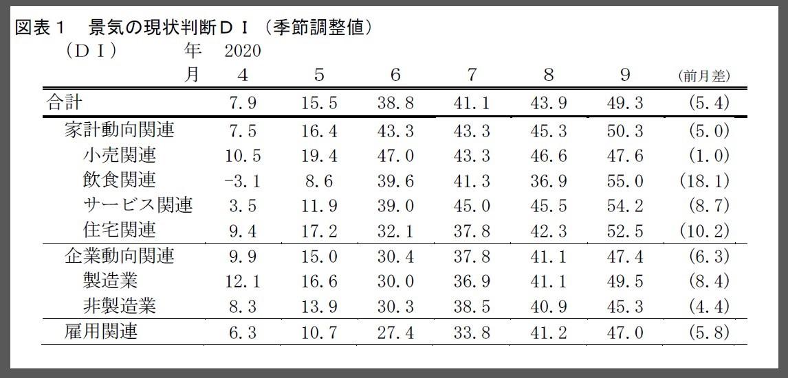 景気の現状判断DI_景気ウォッチャー調査2020年9月報告