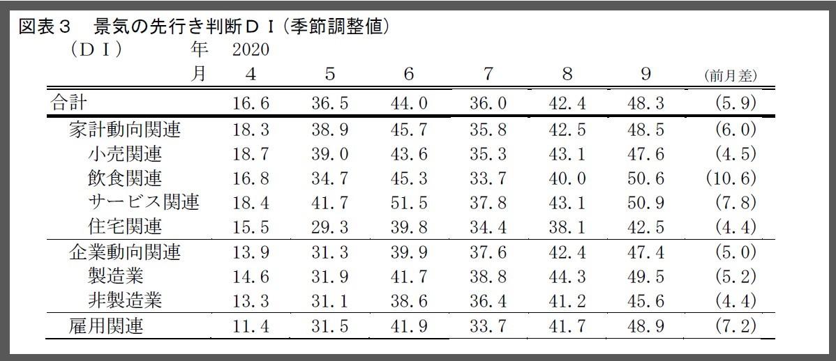 景気の先行き判断DI_景気ウォッチャー調査2020年9月報告