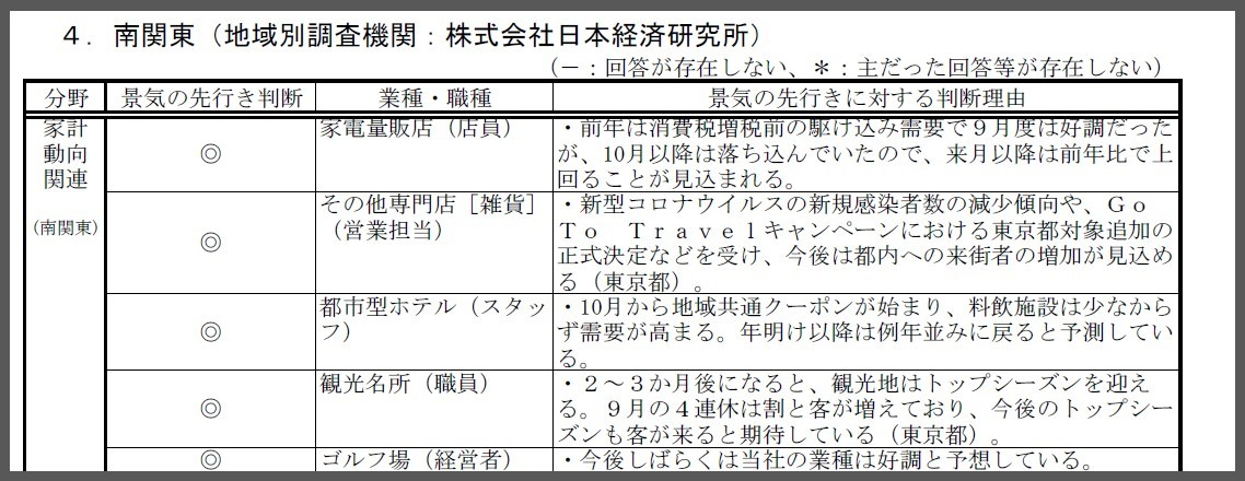 景気の先行き判断理由_南関東_家計動向_景気ウォッチャー調査2020年9月報告