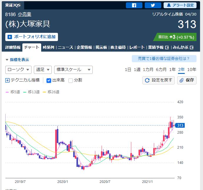 大塚家具の2021年4月30日終値313円と2年チャート