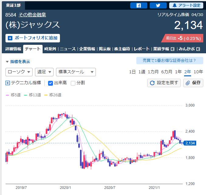 ジャックスの2021年4月30日終値2134円と2年チャート