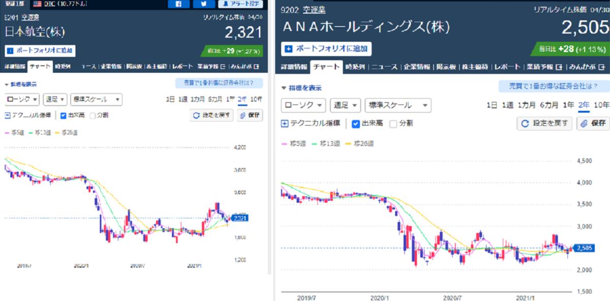 JALとANAの2021年4月30日終値の株価