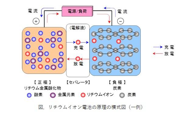 リチウムイオン電池の原理の模式図(昭和電工マテリアルのサイトより加工転載)