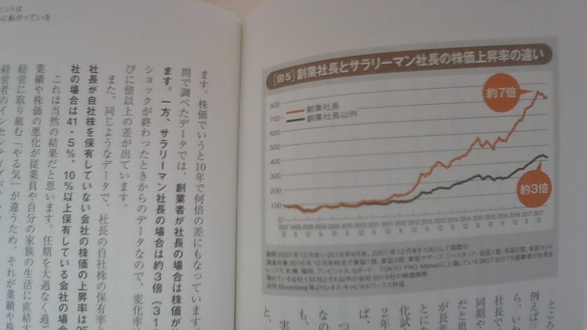 創業社長とサラリーマン社長の株価上昇率の違い(『四季報』のトリセツ 第3章より)