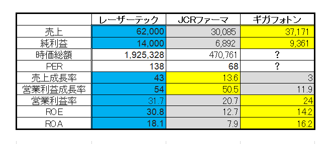 レーザーテック・JCRファーマ・ギガフォトンの比較