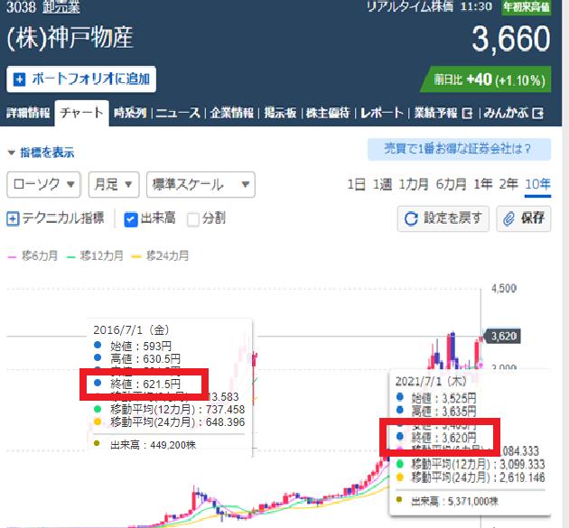 神戸物産の株価は5年で14倍に