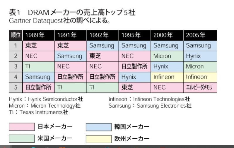 DRAMメーカの売上順位の推移1989年から2005年まで