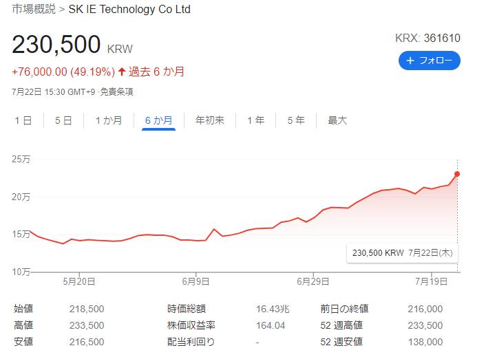 上場したSKアイイーテクノロジー(SKIET)の株価
