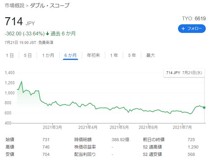 ダブル・スコープの株価(6カ月チャートなど)