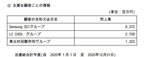 ダブル・スコープ有価証券報告書2020年12月末決算の抜粋