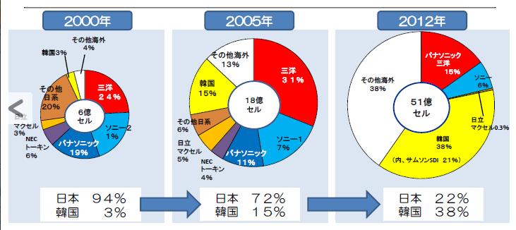 リチウムイオン電池の世界シェアの推移(2000年⇒2005年⇒2012年)出典:2014年9月19日 経済産業省商務情報政策局