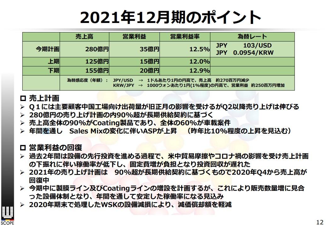 2020年12月期決算説明資料より2021年12月期のポイント