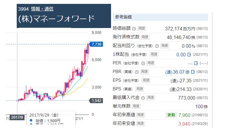 マネーフォーワードの株価と参考資料
