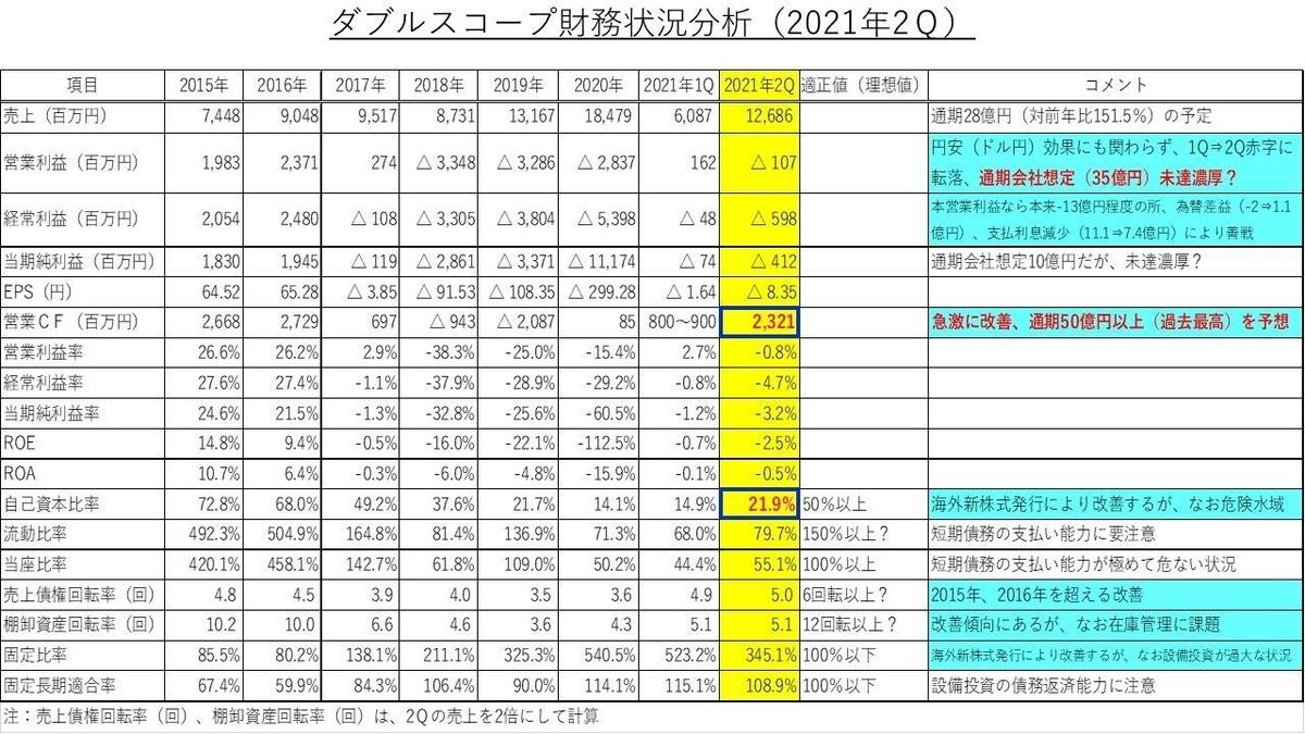 ダブルスコープ財務状況分析2021年2Q