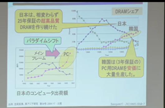 DRAMのシェアとパラダイムシフト