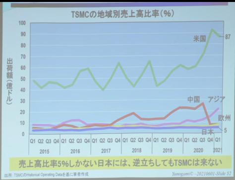 TSMCの売上高の地域別の比率