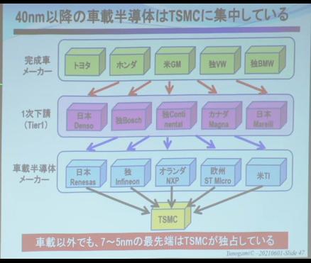 車載半導体のTSMC依存について