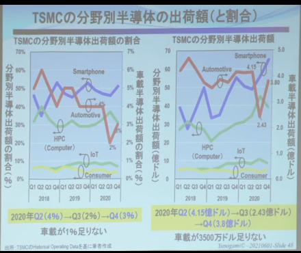 TSMCの分野別半導体出荷額
