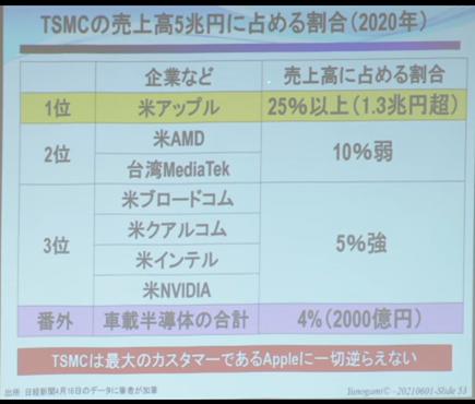 TSMCの売上(5兆円)の割合