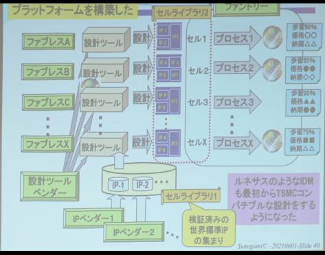 TSMCのプラットフォーム
