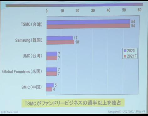 TSMCのファウンドリーシェア