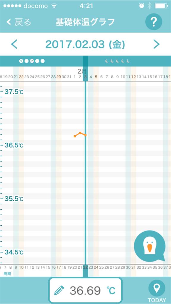 排卵予測アプリ・コウノトリ基礎体温グラフ