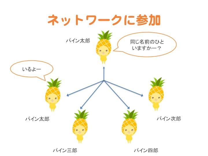 f:id:chanmoro999:20140327204710j:plain