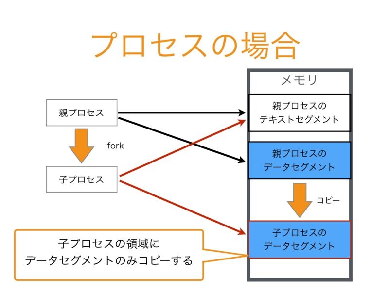 f:id:chanmoro999:20140911000042j:image:w500