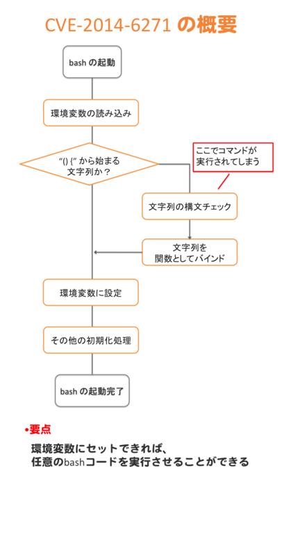 f:id:chanmoro999:20140927190200p:plain