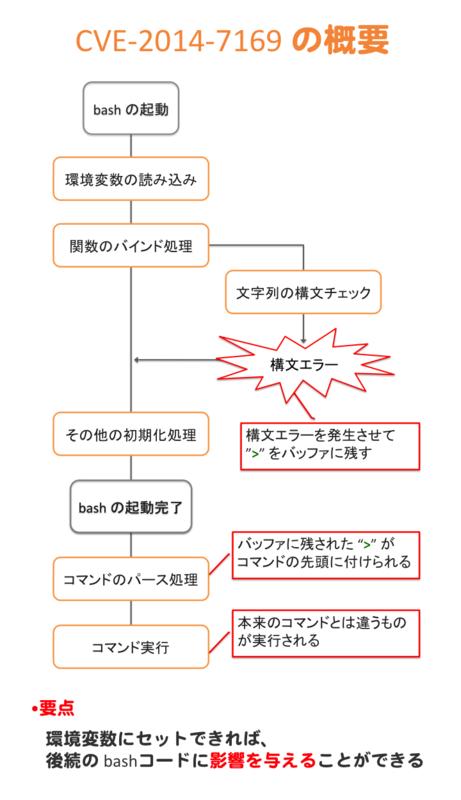 f:id:chanmoro999:20141002210343p:plain