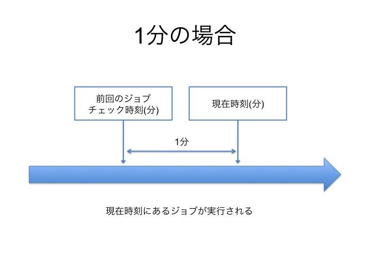f:id:chanmoro999:20150312170356j:plain